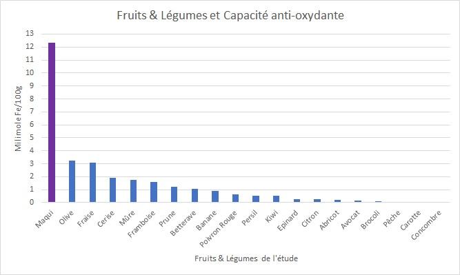 Fruits et Légumes du Quotidien & Capacité antioxydante